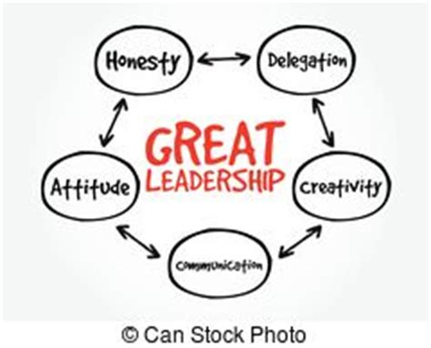 Essay good leader characteristics